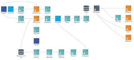 Sociallymap : un écosystème social complet pour votre WordPress   Mes ressources personnelles   Scoop.it