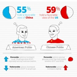 How The US and Chinese Perceive Each Other | Visual.ly | Social Media and Web Infographics hh | Scoop.it