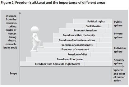 Premier indice de la liberté humaine : la France 33e | Nouveaux paradigmes | Scoop.it