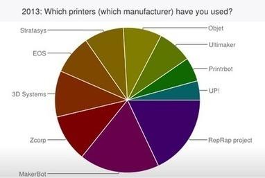 Peer Production's 3D Printing Survey Results,2013 - Fabbaloo - | Peer2Politics | Scoop.it