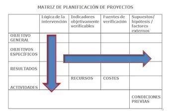 EL ENFOQUE DEL MARCO LÓGICO: LA MATRIZ DE PLANIFICACIÓN DEL PROYECTO | Educacion, ecologia y TIC | Scoop.it