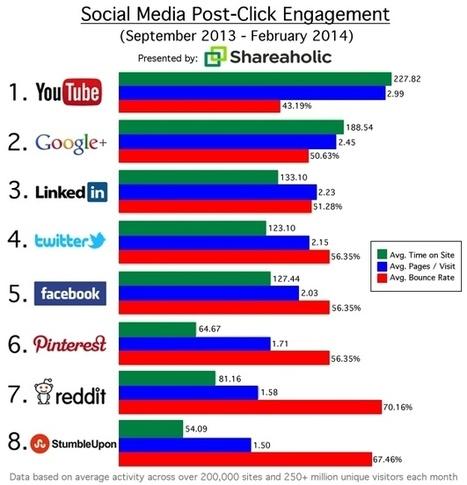 Google+ et Youtube génère un engagement plus fort que Facebook et Twitter | Médias sociaux | Scoop.it