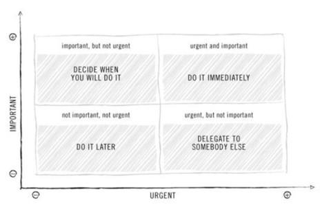 10 méthodes pour organiser sa todolist   Gestion du temps et de projets   Scoop.it