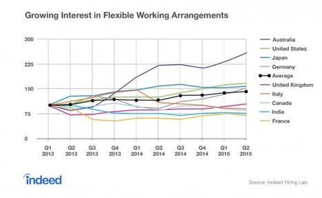 9 to 5 No More: Today's High-Skill Job Seekers Want Flexibility - Indeed Blog | WorkLife | Scoop.it