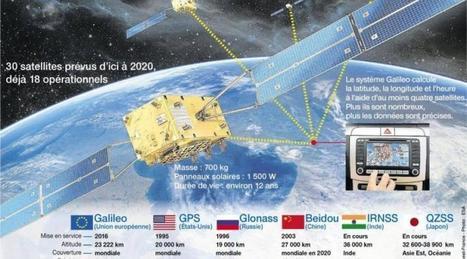 Le GPS européen Galileo va changer nos vies | Ressources pour la Technologie au College | Scoop.it