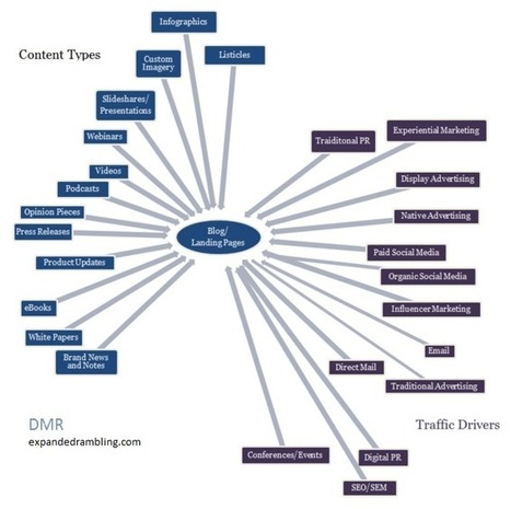 What Every Marketer Needs to Know About Content Marketing   Digital Marketing Ramblings   Scoop.it