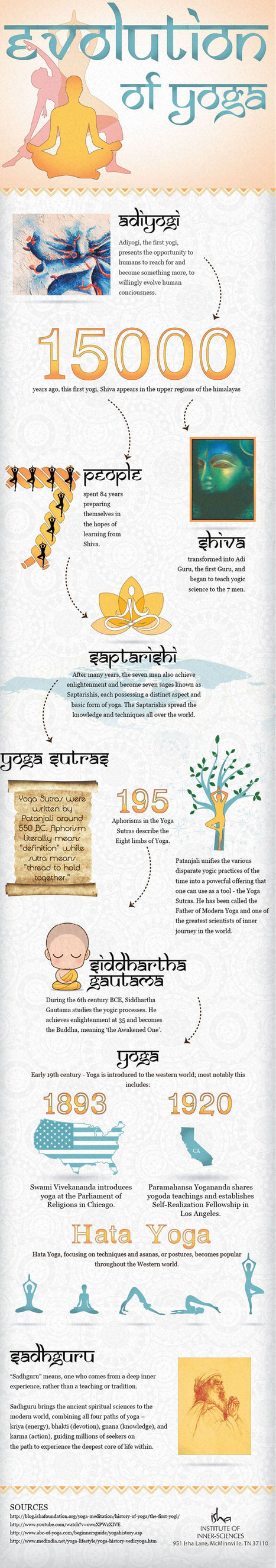 The Evolution of Yoga - Infographic | transerfing&EN | Scoop.it