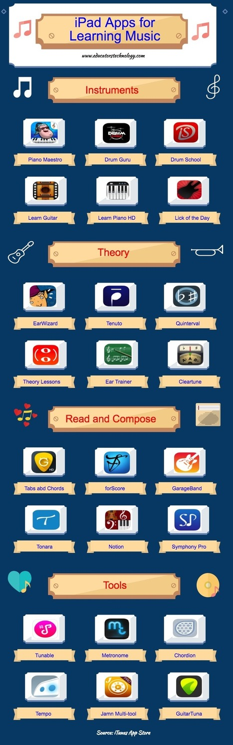 An Interesting Infographic Featuring Top Apps for Learning Music | Edtech PK-12 | Scoop.it