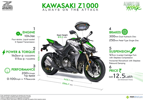 2014 Kawasaki Z1000: Specifications and Price |...