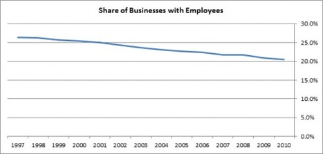 What's Happened to Small Business Employment? | The Jazz of Innovation | Scoop.it