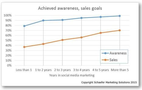 Why it takes so long to achieve social media success | Web Content Enjoyneering | Scoop.it