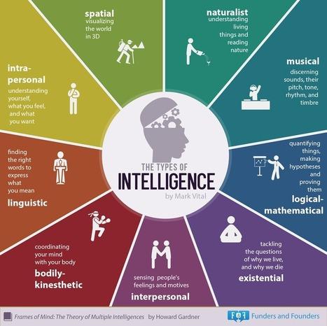 Multiple Intelligences: 9 Types Of Intelligence - Infographic | Intelligences Multiples | Scoop.it