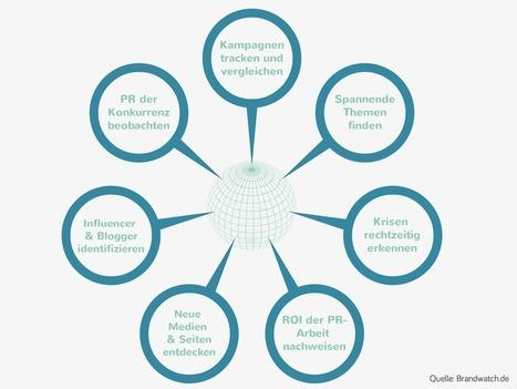 Monitoring und PR - ein perfektes Team! - Brandwatch | Social Media Monitoring | Scoop.it