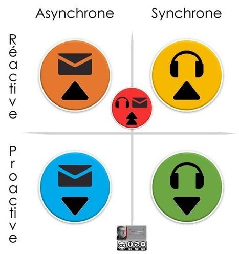 Blog de t@d: Typologie d'interventions tutorales | tad | Scoop.it