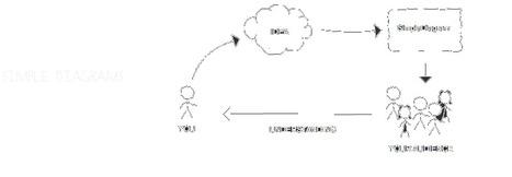SimpleDiagrams | Online Tools | Scoop.it