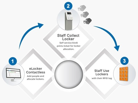 Elocker Management System | Scoop it