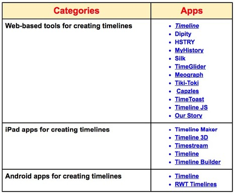 A Collection of Some of The Best Web Tools and Mobile Apps for Creating Educational Timelines | Educational Technology and Mobile Lerarning | Scoop.it