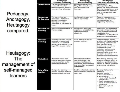 The Differences Between Pedagogy, Heutagogy, and Andragogy - Learn Egg | CME-CPD | Scoop.it