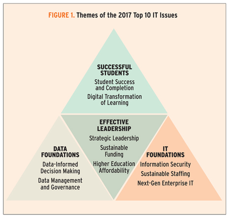Top 10 IT Issues, 2017: Foundations for Student Success | Teaching in Higher Education | Scoop.it