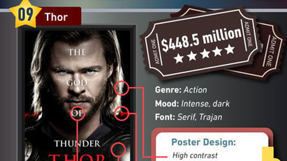 Infographic: Designing the Perfect Blockbuster Movie Poster | Adweek | Psychology of Consumer Behaviour | Scoop.it
