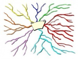 6 Key Benefits Of Mind Mapping - Edudemic   The 21st Century   Scoop.it