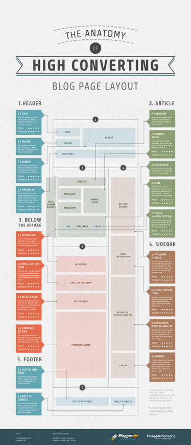 The Anatomy Of High-Converting Blog Page Layout [with Infographic]   Marketing   Scoop.it