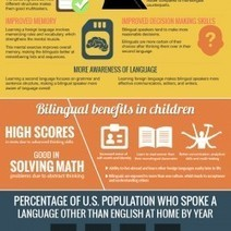 How the Brain Benefits from Being Bilingual [Infographic] | Sociedad 3.0 | Scoop.it