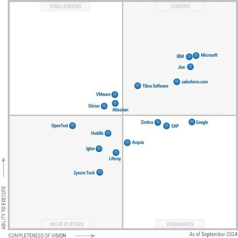MQ Social software : Gartner consacre les majors ! | RSE | Scoop.it