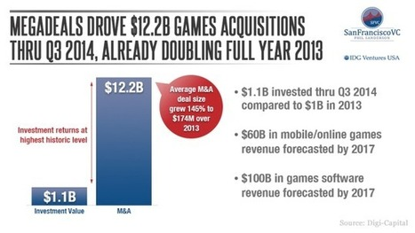 Game On: Why I'm Still Investing in Gaming | IDG Ventures USA | Scoop.it