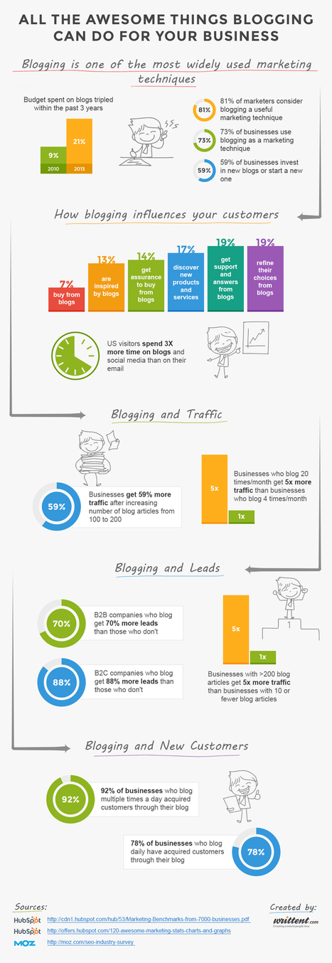 Infographic: Why Business Blogging is Awesome Sauce   Business Blogging Stats   Digital & Mobile Marketing Toolkit   Scoop.it