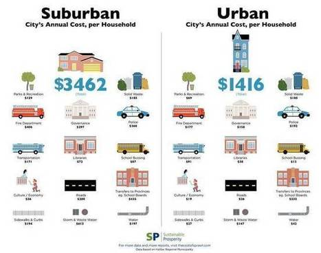 New studies measure the true cost of sprawl, and it's more than you think   Social Environments   Scoop.it