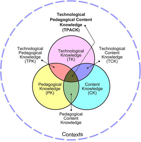SAMR/TPACK | Teacher Tips & Tools | Scoop.it