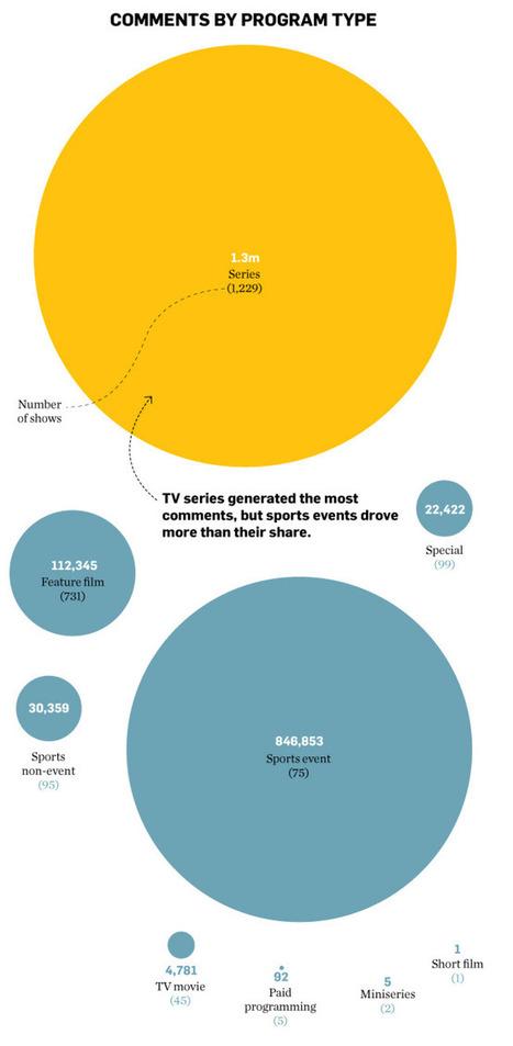 Social Commentary: Genres that generate Tweets | Social TV is everywhere | Scoop.it
