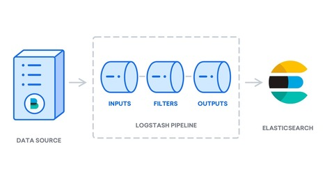 How To Install Elasticsearch, Logstash, and Kib