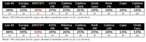 Spotify, a la caza de la tarta publicitaria de la radio en España | Gorka Zumeta [prepa Jornadas Programación Musical 26-27/10] | Radio 2.0 (Esp) | Scoop.it