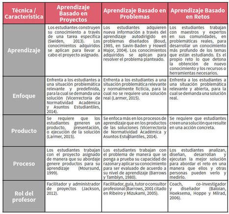 Eduteka - Aprendizaje basado en retos | Posibilidades pedagógicas. Redes sociales y comunidad | Scoop.it