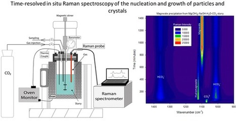 Time-Resolved in Situ Raman Spectroscopy of the Nucleation and Growth of Siderite, Magnesite, and Calcite | Mineralogy, Geochemistry, Mineral Surfaces & Nanogeoscience | Scoop.it