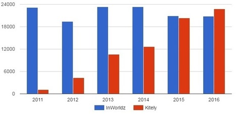Kitely, InWorldz OpenSim's most valuable grids – | Virtual Worlds, Virtual Reality & Role Play | Scoop.it