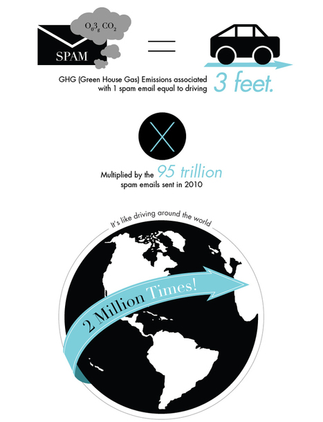 The Carbon Footprint Of Spam | green infographics | Scoop.it