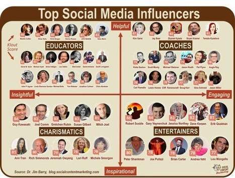 Follow the Top Social Media Influencers of 2014   Marketing Technology Blog   SM   Scoop.it