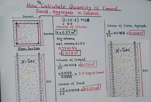 Construction Estimating Civil Engineering Page 3