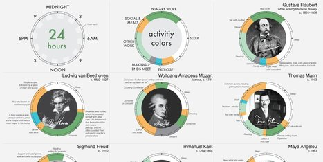 Interesting - How some of the World's most creative people scheduled their day | iPads and ESL | Scoop.it