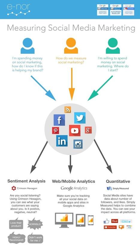 Measuring Social Media | Analytics Lover | Scoop.it