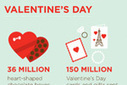Valentine's Day by the Numbers   Homework Helpers   Scoop.it
