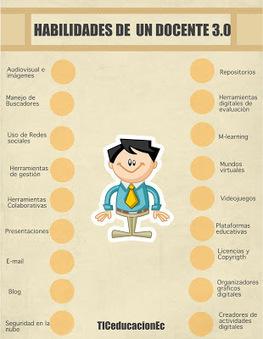 50 habilidades de un docente 3.0   Las TIC en el aula de ELE   Scoop.it