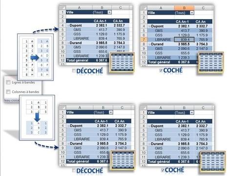 Mon Premier Tableau Croisé Dynamique avec Excel 2007 | Time to Learn | Scoop.it