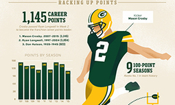 Infographic: Packers season in review 2015  | Inspirational Infographics | Scoop.it