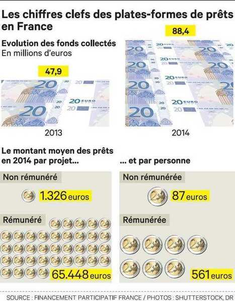 Prêt participatif : première opération française dépassant 1 M€... | Bourgeons | Scoop.it