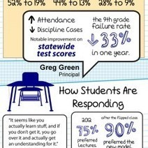 What is a flipped Classroom | Visual.ly | Technology in Teaching and learning | Scoop.it