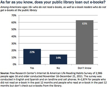 "Pew Internet Releases New Report: ""Libraries, Patrons, and E-books"" 